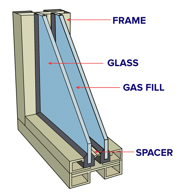 What Is An Insulated Glass Unit Henry S Glazcon