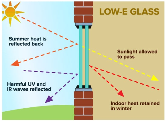 What is Low-E Glass? - Henry's Glazcon